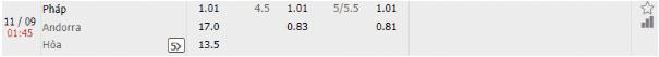 Phap vs Andorra 1